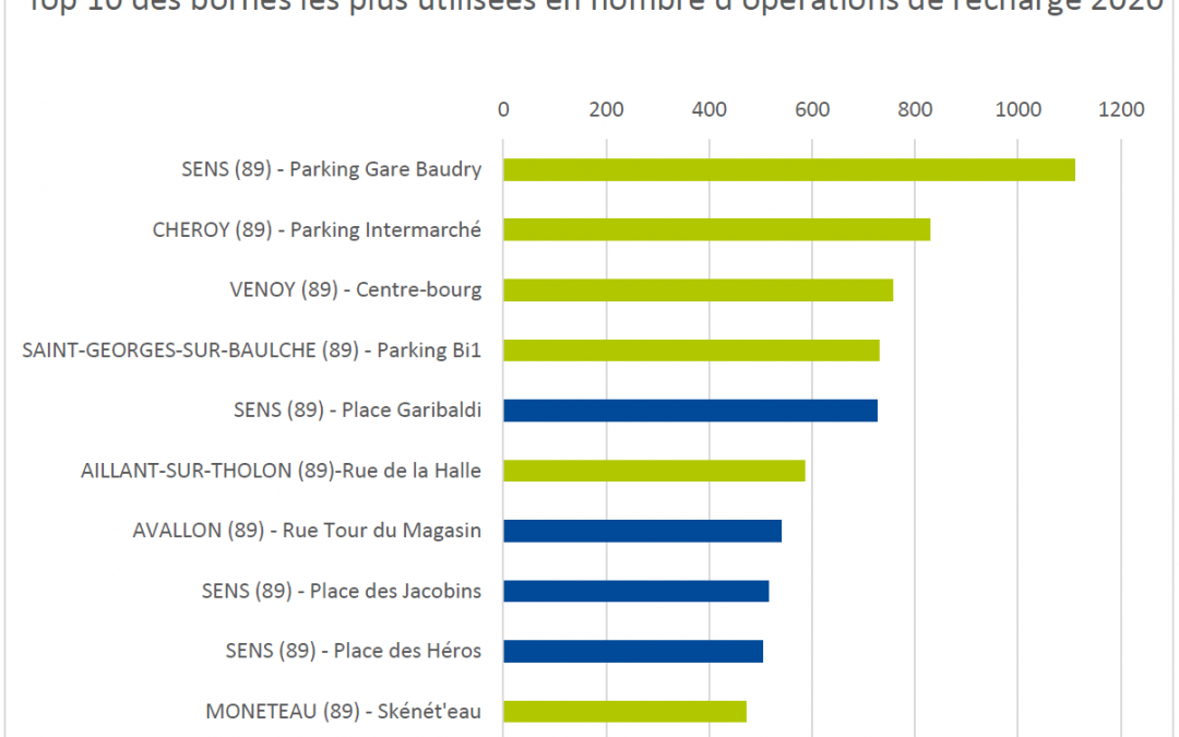 1 Top 10 Usage Bornes Yonne 2020