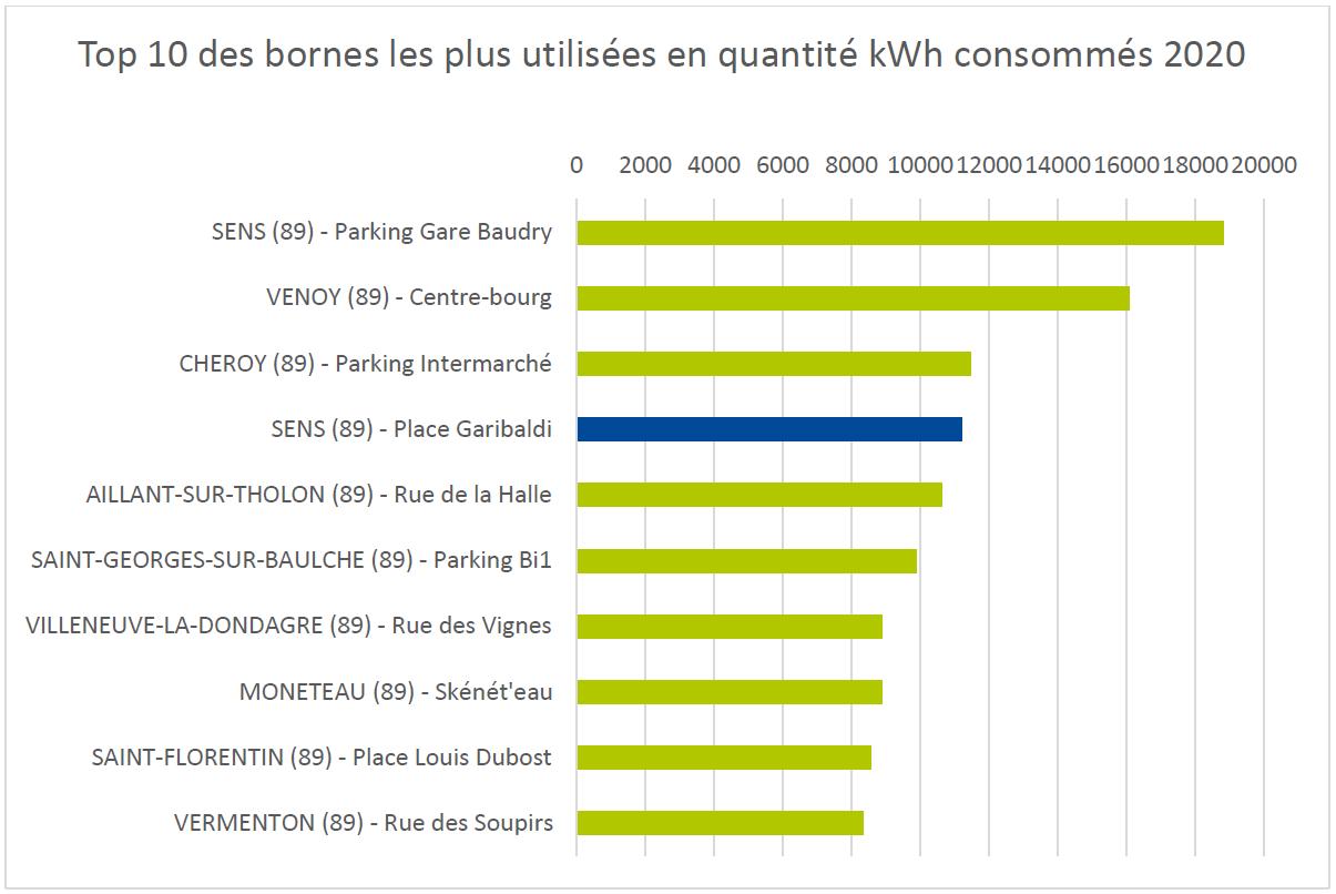 2 Top 10 Borne En Quantite Electricite